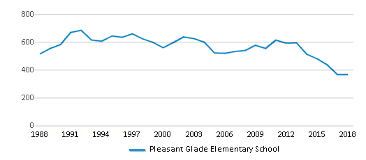 This chart display total students of Pleasant Glade Elementary School by year, with the latest 2017-18 school year data.
