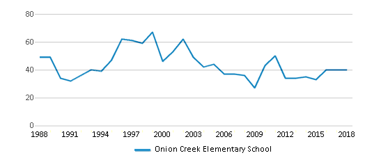 This chart display total students of Onion Creek Elementary School by year, with the latest 2017-18 school year data.
