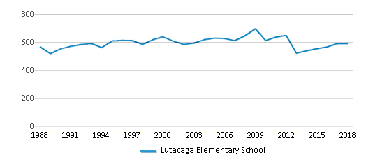 This chart display total students of Lutacaga Elementary School by year, with the latest 2017-18 school year data.