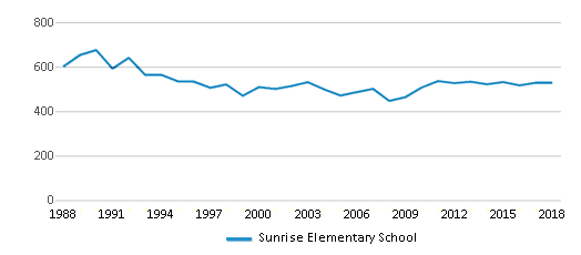 This chart display total students of Sunrise Elementary School by year, with the latest 2017-18 school year data.