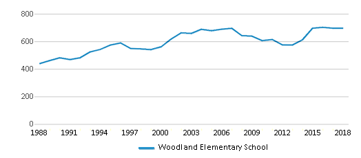 This chart display total students of Woodland Elementary School by year, with the latest 2017-18 school year data.