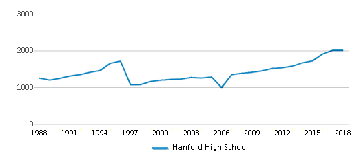 This chart display total students of Hanford High School by year, with the latest 2017-18 school year data.
