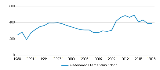 This chart display total students of Gatewood Elementary School by year, with the latest 2017-18 school year data.