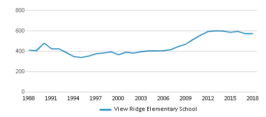 This chart display total students of View Ridge Elementary School by year, with the latest 2017-18 school year data.