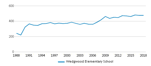 This chart display total students of Wedgwood Elementary School by year, with the latest 2017-18 school year data.