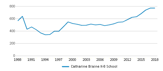 This chart display total students of Catharine Blaine K-8 School by year, with the latest 2017-18 school year data.