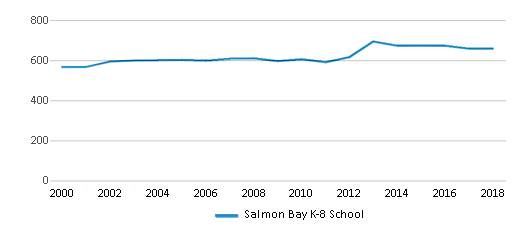 This chart display total students of Salmon Bay K-8 School by year, with the latest 2017-18 school year data.