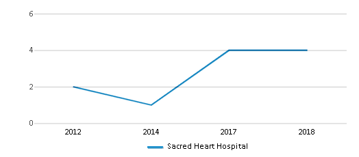 This chart display total students of Sacred Heart Hospital by year, with the latest 2017-18 school year data.