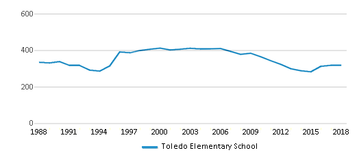 This chart display total students of Toledo Elementary School by year, with the latest 2017-18 school year data.