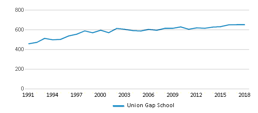 This chart display total students of Union Gap School by year, with the latest 2017-18 school year data.
