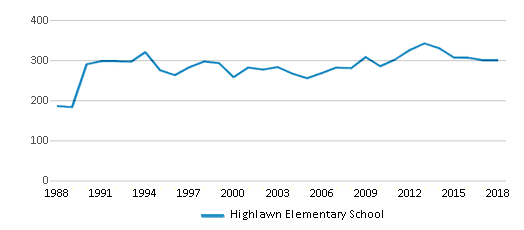 This chart display total students of Highlawn Elementary School by year, with the latest 2017-18 school year data.