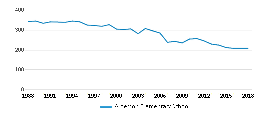 This chart display total students of Alderson Elementary School by year, with the latest 2017-18 school year data.