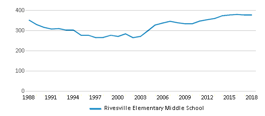 This chart display total students of Rivesville Elementary Middle School by year, with the latest 2017-18 school year data.