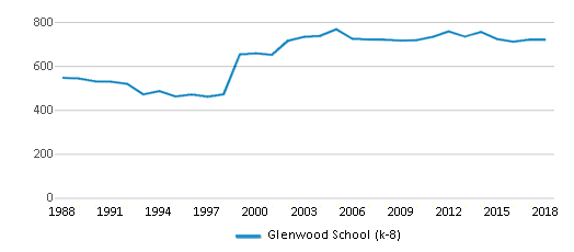 This chart display total students of Glenwood School (k-8) by year, with the latest 2017-18 school year data.