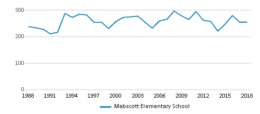 This chart display total students of Mabscott Elementary School by year, with the latest 2017-18 school year data.