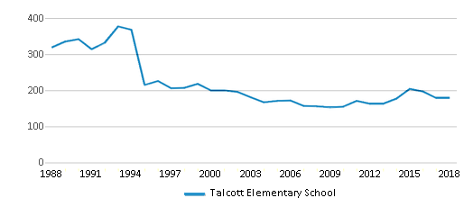 This chart display total students of Talcott Elementary School by year, with the latest 2017-18 school year data.