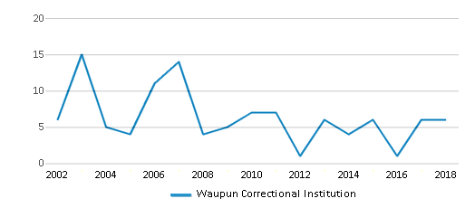 This chart display total students of Waupun Correctional Institution by year, with the latest 2017-18 school year data.