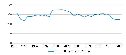 This chart display total students of Mitchell Elementary School by year, with the latest 2017-18 school year data.