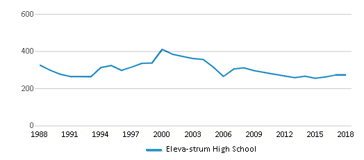 This chart display total students of Eleva-strum High School by year, with the latest 2017-18 school year data.
