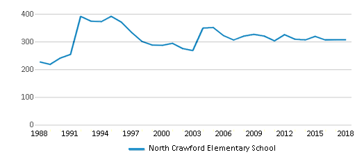This chart display total students of North Crawford Elementary School by year, with the latest 2017-18 school year data.