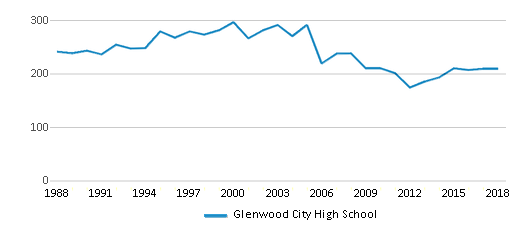 This chart display total students of Glenwood City High School by year, with the latest 2017-18 school year data.