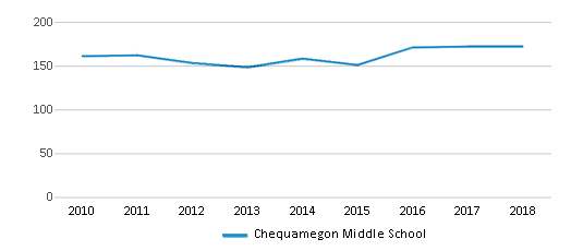This chart display total students of Chequamegon Middle School by year, with the latest 2017-18 school year data.