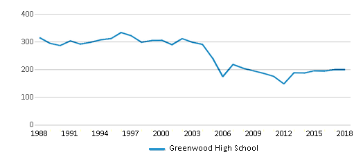 This chart display total students of Greenwood High School by year, with the latest 2017-18 school year data.