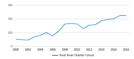 This chart display total students of Rock River Charter School by year, with the latest 2017-18 school year data.