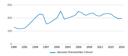 This chart display total students of Janssen Elementary School by year, with the latest 2017-18 school year data.
