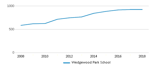 This chart display total students of Wedgewood Park School by year, with the latest 2017-18 school year data.