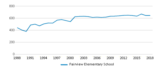 This chart display total students of Fairview Elementary School by year, with the latest 2017-18 school year data.