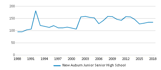This chart display total students of New Auburn Junior Senior High School by year, with the latest 2017-18 school year data.