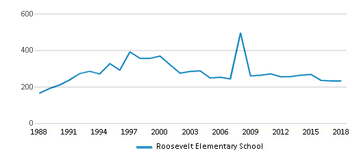 This chart display total students of Roosevelt Elementary School by year, with the latest 2017-18 school year data.