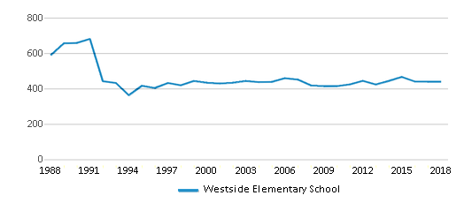 This chart display total students of Westside Elementary School by year, with the latest 2017-18 school year data.