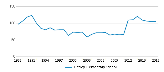 This chart display total students of Hatley Elementary School by year, with the latest 2017-18 school year data.