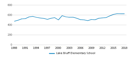This chart display total students of Lake Bluff Elementary School by year, with the latest 2017-18 school year data.