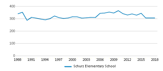 This chart display total students of Schurz Elementary School by year, with the latest 2017-18 school year data.