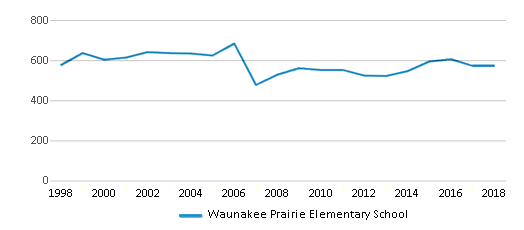 This chart display total students of Waunakee Prairie Elementary School by year, with the latest 2017-18 school year data.