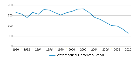 This chart display total students of Weyerhaeuser Elementary School by year, with the latest 2009-10 school year data.