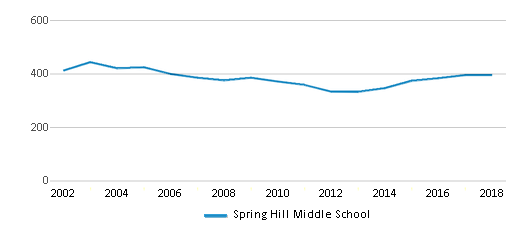 This chart display total students of Spring Hill Middle School by year, with the latest 2017-18 school year data.