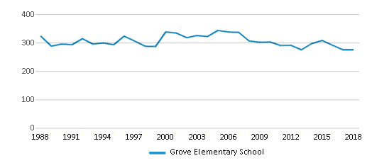 This chart display total students of Grove Elementary School by year, with the latest 2017-18 school year data.