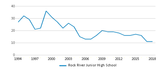 This chart display total students of Rock River Junior High School by year, with the latest 2017-18 school year data.