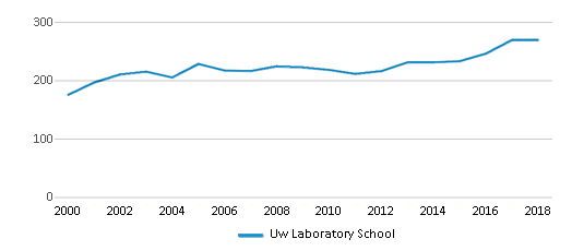 This chart display total students of Uw Laboratory School by year, with the latest 2017-18 school year data.