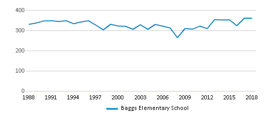 This chart display total students of Baggs Elementary School by year, with the latest 2017-18 school year data.