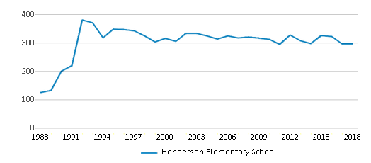 This chart display total students of Henderson Elementary School by year, with the latest 2017-18 school year data.