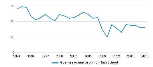 This chart display total students of Guernsey-sunrise Junior High School by year, with the latest 2017-18 school year data.