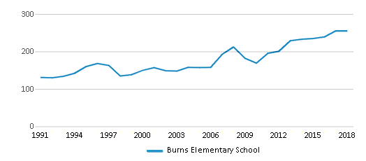 This chart display total students of Burns Elementary School by year, with the latest 2017-18 school year data.