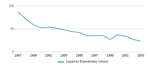 This chart display total students of Superior Elementary School by year, with the latest 2002-03 school year data.