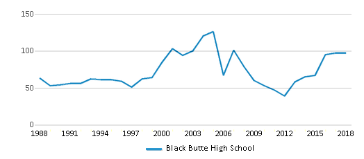 This chart display total students of Black Butte High School by year, with the latest 2017-18 school year data.