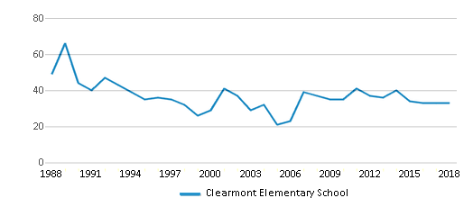 This chart display total students of Clearmont Elementary School by year, with the latest 2017-18 school year data.